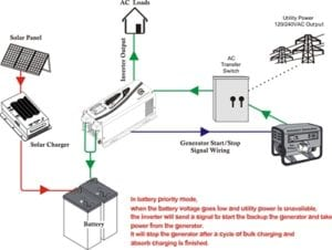 Off Grid Solar Inverter Chargers Solar Energy Inverters System Wiring Diagram